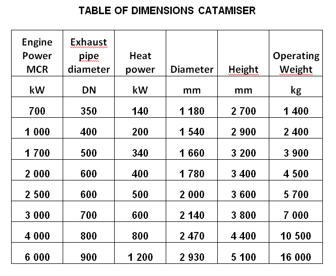 Table of dim Catamiser