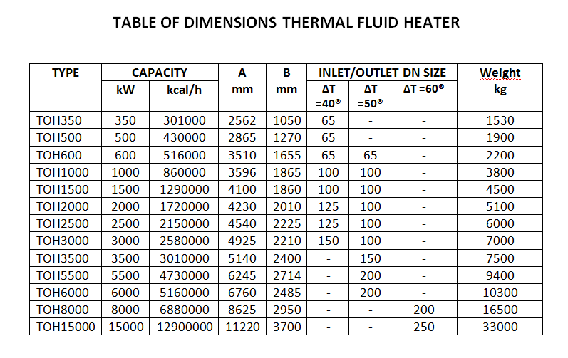Table of dimension Thermal oil