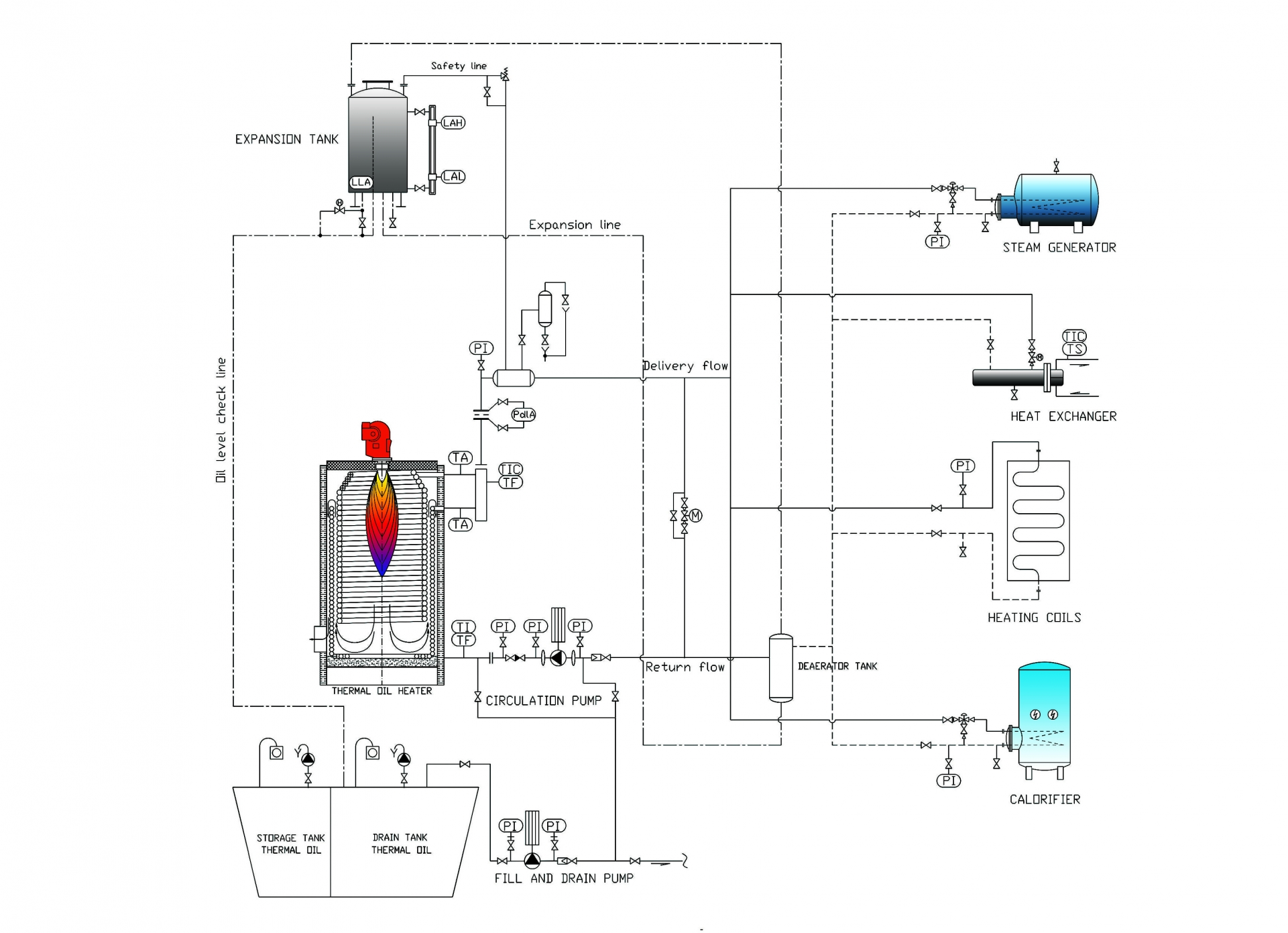thermal fluid heater - gesab