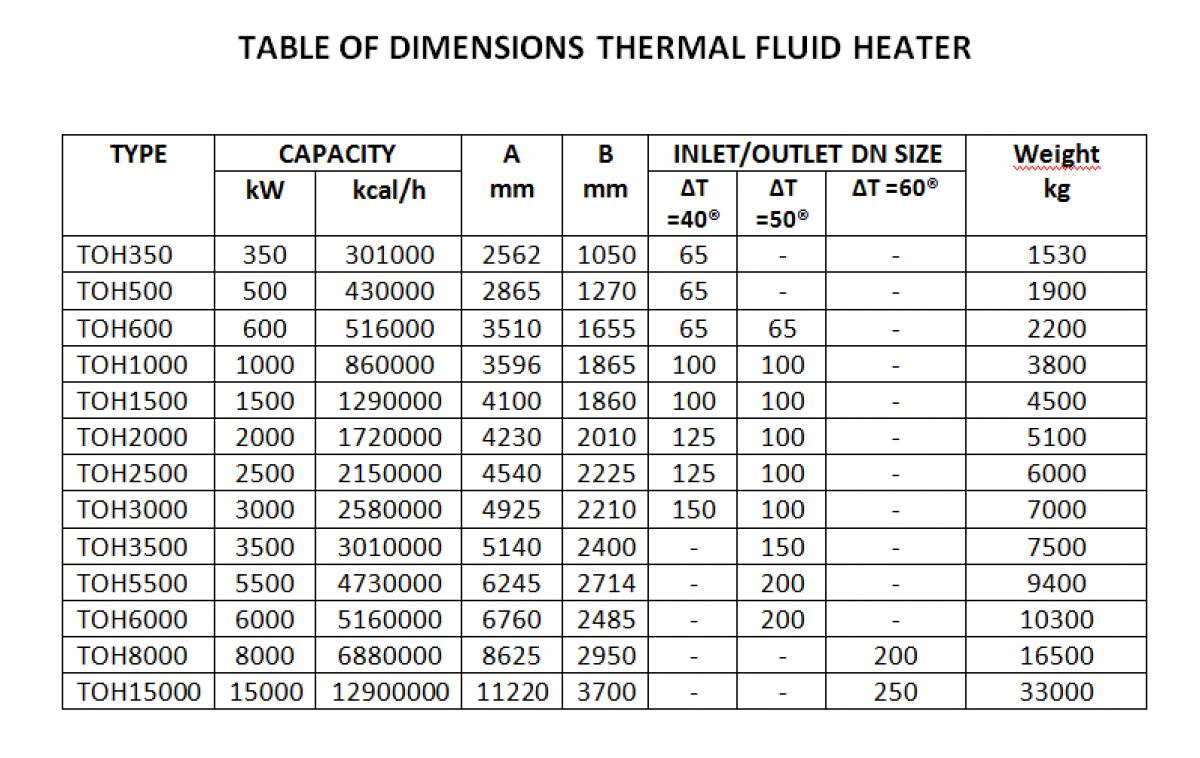 Thermal Fluid Heater Gesab G 246 Teborg Energy Systems Ab